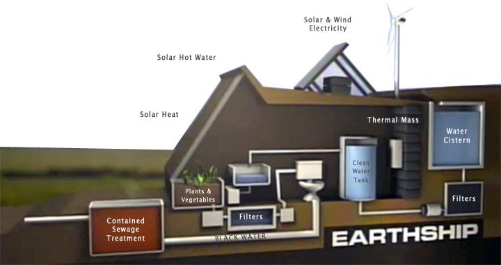 Earthships Der Inbegriff F 252 R Nachhaltiges Geb 228 Ude
